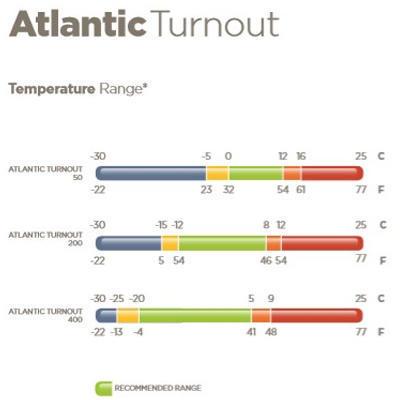 Termodeka Bucas Atlantic Turnout 200g - 2