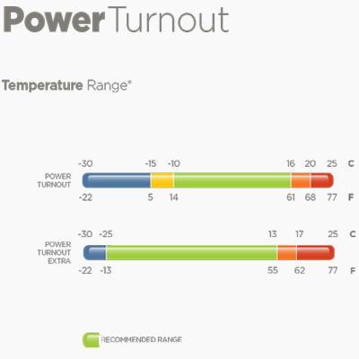 Termodeka Bucas Power Turnout Extra 300g - 3
